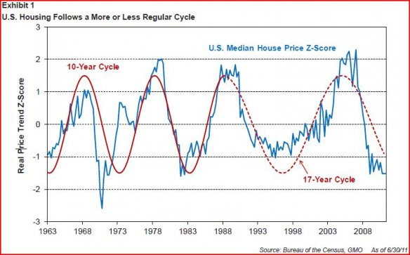 Housing Market cycles since the '60's