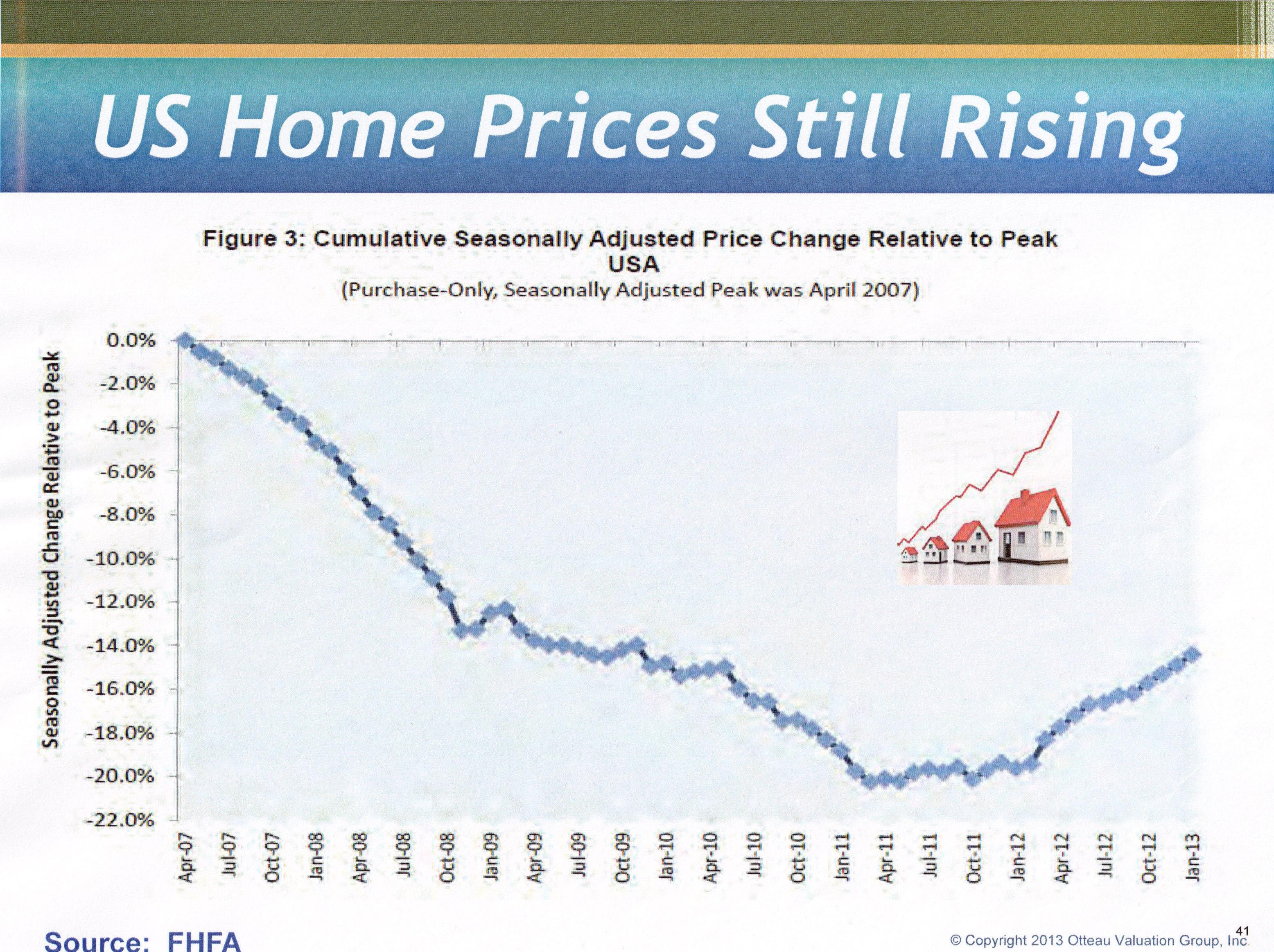 US Prices still rising