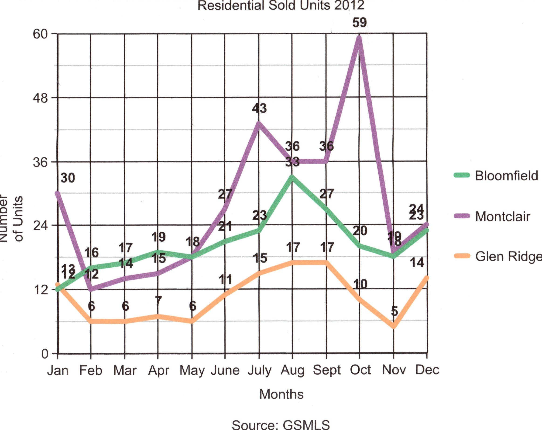 Graph Units Sold 2012