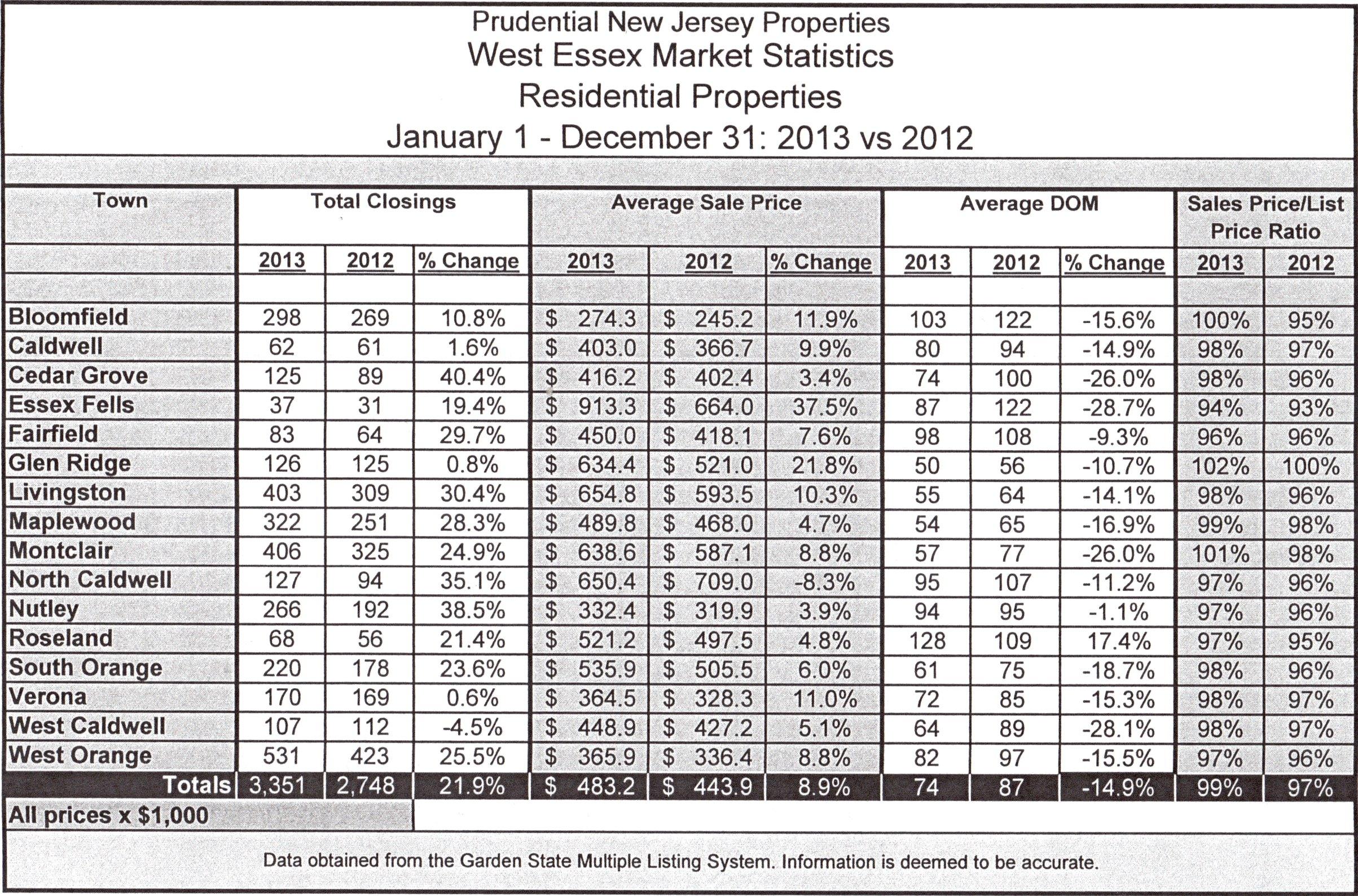 Stats closings 2013