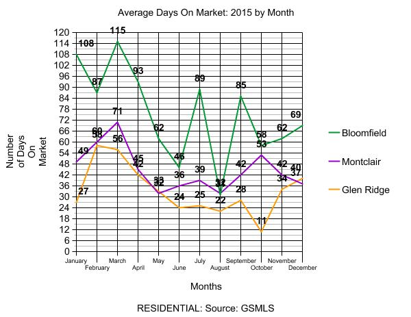 Residential Days On Market 2015